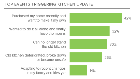 Houzz 2017 events triggering new kitchen