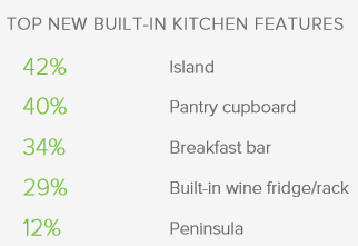 Houzz survey 2017 kitchen features